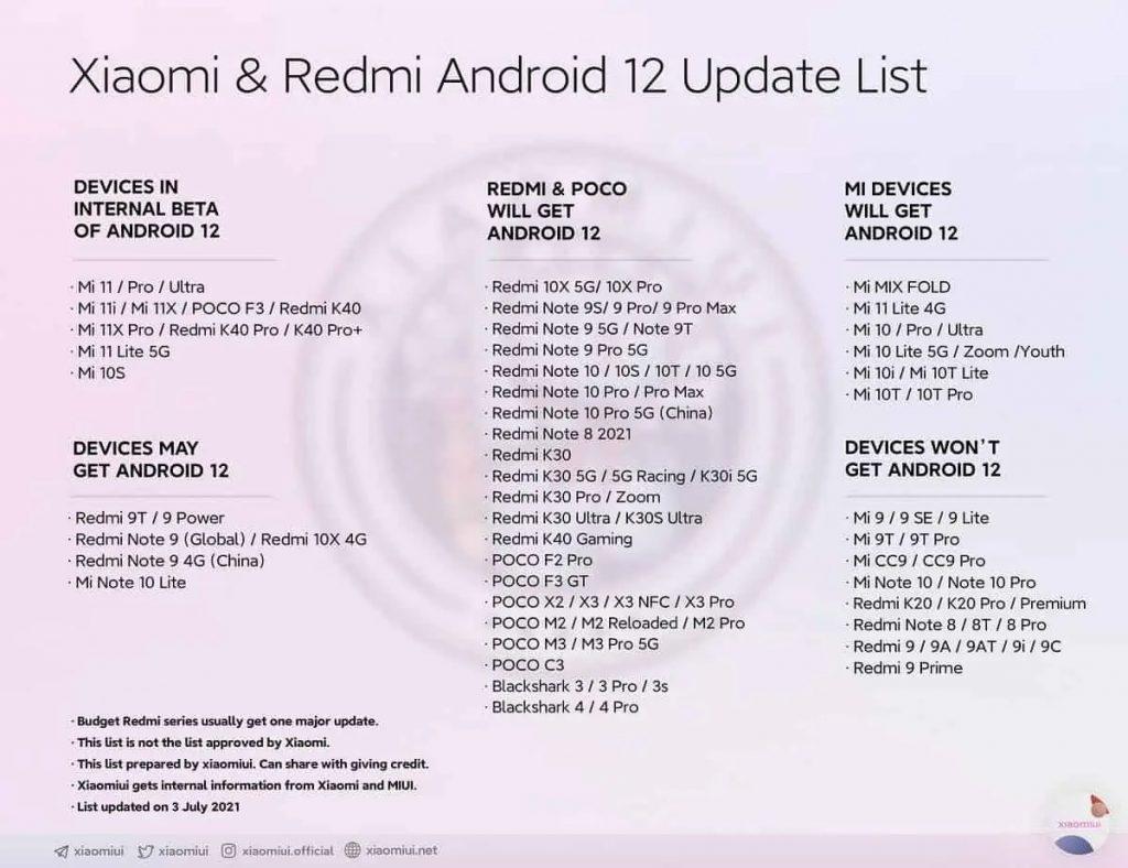 List of Xiaomi Phones get Andorid 12